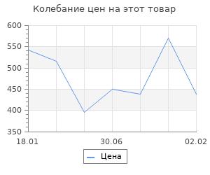 Изменение цены на Севастополь-42 От победы к поражению. Неменко А.В.