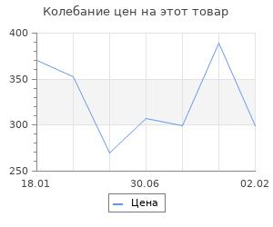 Изменение цены на Забытый Сталинград. На флангах великого сражения