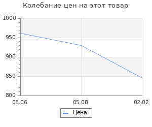 Изменение цены на Государство и съезды предпринимателей в России (вторая половина XIX – начало XX в.). Бессолицын А.А.