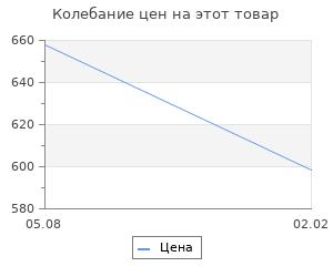 Изменение цены на Экономические статьи. Данитлевский Н.Я.
