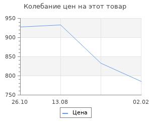 Изменение цены на Сталин. Т. 2. Троцкий Л.Д.