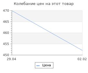 Изменение цены на Цезарь Август. Шифман И.