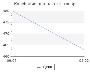 Изменение цены на Культура домонгольской Руси