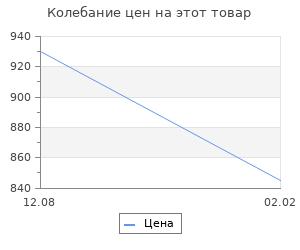 Изменение цены на Тульский кремль и южные рубежи России