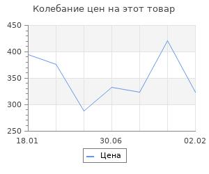 Изменение цены на Краснофлотцы. Драбкин А. В.