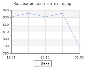 Изменение цены на Старейший журнал России. Замостьянцев А., Чумаков В.