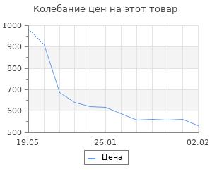 Изменение цены на Звездные войны: СССР против США. Первушин А. И.
