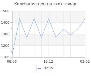 Изменение цены на Белые. Бондаренко В.В.