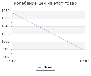 Изменение цены на Записки революционерки. Постникова Е.В.