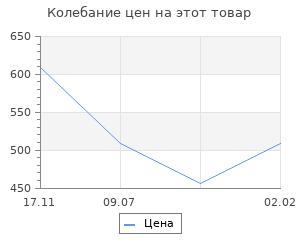 Изменение цены на Избранные произведения. Тухачевский. Тухачевский М.