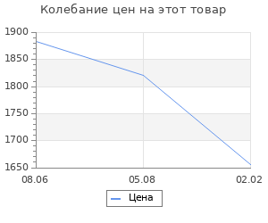 Изменение цены на Реформа города Екатерины II: (по материалам губерний Центральной России). Белов А.