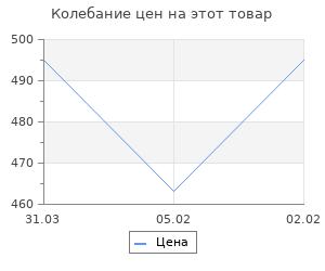 Изменение цены на Диверсанты Сталина. Попов А.