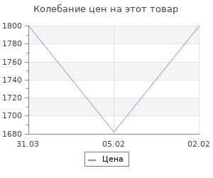 Изменение цены на 100 лет российской истории 1917-2017. Хронология день за днём