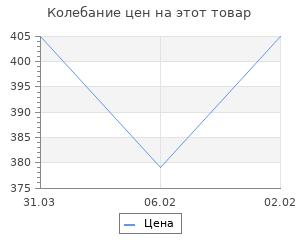 Изменение цены на Операция Трест и польская разведка. Соколов Б.