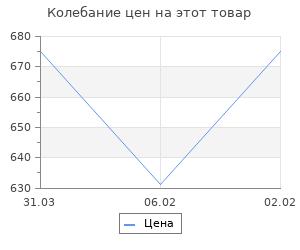 Изменение цены на Органы госбезопасности против буржуазных националистов Прибалтики