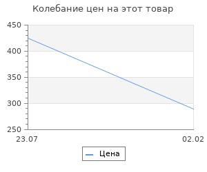 Изменение цены на Самые известные события русской истории. Пантилеева А.