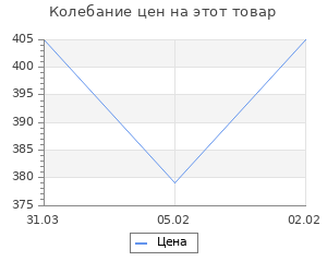 Изменение цены на Неизвестная война императора Николая I. Шигин В.