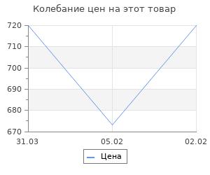 Изменение цены на Московские чекисты в тайной войне. 1921-1928 гг