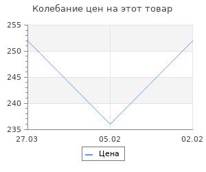 Изменение цены на Тайны русского Херсонеса. Шигин В.