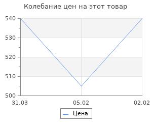 Изменение цены на Спецоперация «Дочь». Светлана Сталина. Чигирин И.