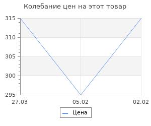 Изменение цены на Совсем другой Сталинград. Рунов В.