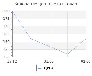 Изменение цены на Сталинградская битва. Победа на Волге. Семёнов К.