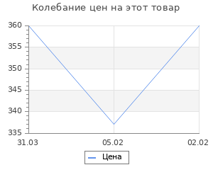 Изменение цены на Эксперимент Украина. Недоразумение длиною в столетие