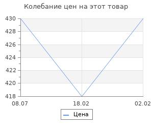 Изменение цены на От Ивана Грозного до Павла I. Русские цари глазами психиатра