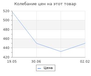 Изменение цены на Кризис средневековой Руси. 1200 - 1304. Феннел Джон