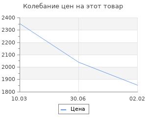 Изменение цены на Историческое описание одежды и вооружения российских войск. Часть 17