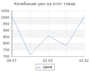 Изменение цены на Идеология русской государственности. Континет Россия