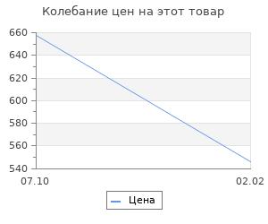 Изменение цены на Меньшевики в революции. Фельштинский Ю.