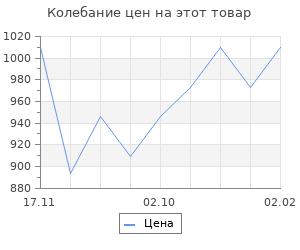 Изменение цены на Москва - 41. Михеенков С.