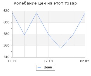 Изменение цены на Московские обыватели. Вострышев М.