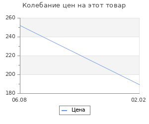 Изменение цены на Прифронтовая Москва. Памятные зарисовки юного москвича