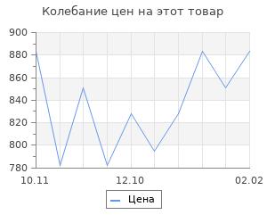 Изменение цены на Битва за Ленинград. Филиппов Д.