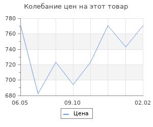 Изменение цены на Следователи Петра Великого. Серов Д.