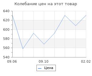Изменение цены на Повседневная жизнь Соловков: от Обители до СЛОНа. Гуреев М.