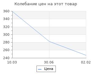 Изменение цены на Лефорт. Павленко Н.