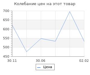 Изменение цены на Лихолетье. Последние годы СССР. Леонов Н. С.