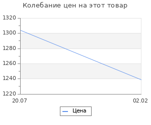Изменение цены на Эллинизм и его историческая роль. Ранович А.