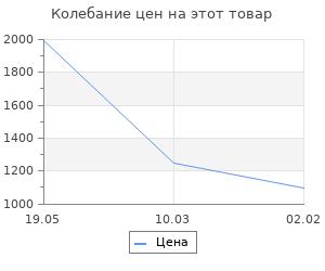 Изменение цены на Повседневная жизнь осажденного Ленинграда в дневниках очевидцев и документах