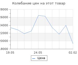 Изменение цены на Кухонный гарнитур Надежда стандарт 5 1600 мм