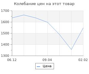 Изменение цены на Россия в 1839 году+с/о. Кюстин А. де