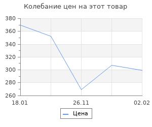 Изменение цены на ДРУГАЯ хронология катастрофы 1941. Падение «сталинских соколов»