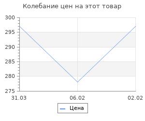 Изменение цены на Балканская звезда графа Игнатьева. Пинчук С.