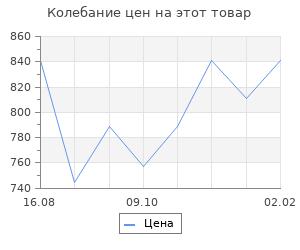 Изменение цены на Полководцы Московского царства. Володихин Д.