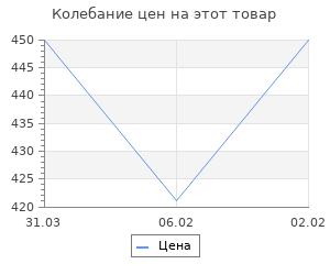 Изменение цены на Атомная бомба Анатолия Яцкова. Максимов А.