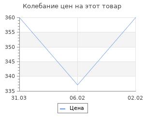 Изменение цены на Русские воеводы XVI - XVII вв. Каргалов В.