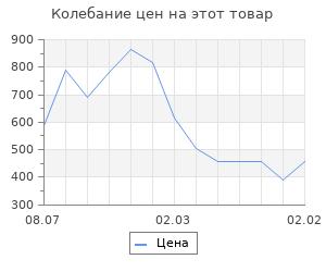 Изменение цены на Струны для концертного укулеле D'Addario EJ65C прозрачный нейлон